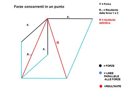 Tecnica acomealunni for Arredi sketchup